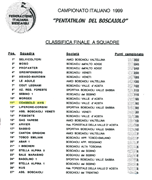 Classifica finale Pentathlon a squadre 1999