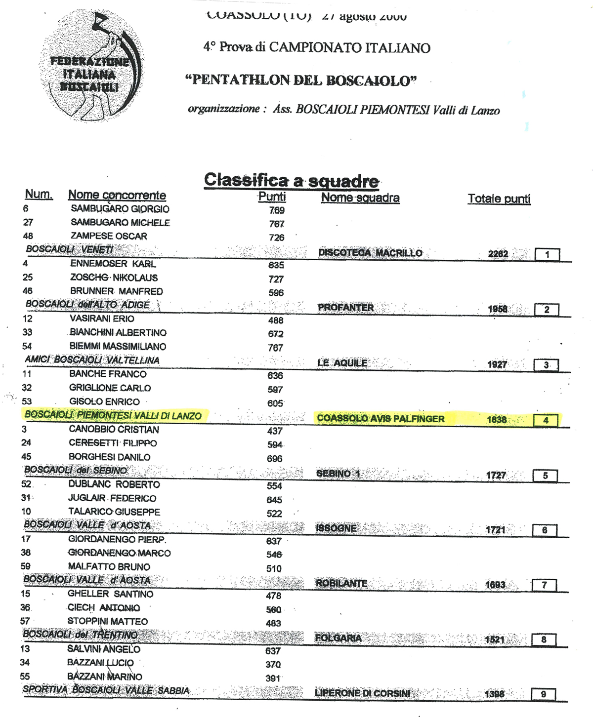 Classifica finale Pentathlon a squadre 2000