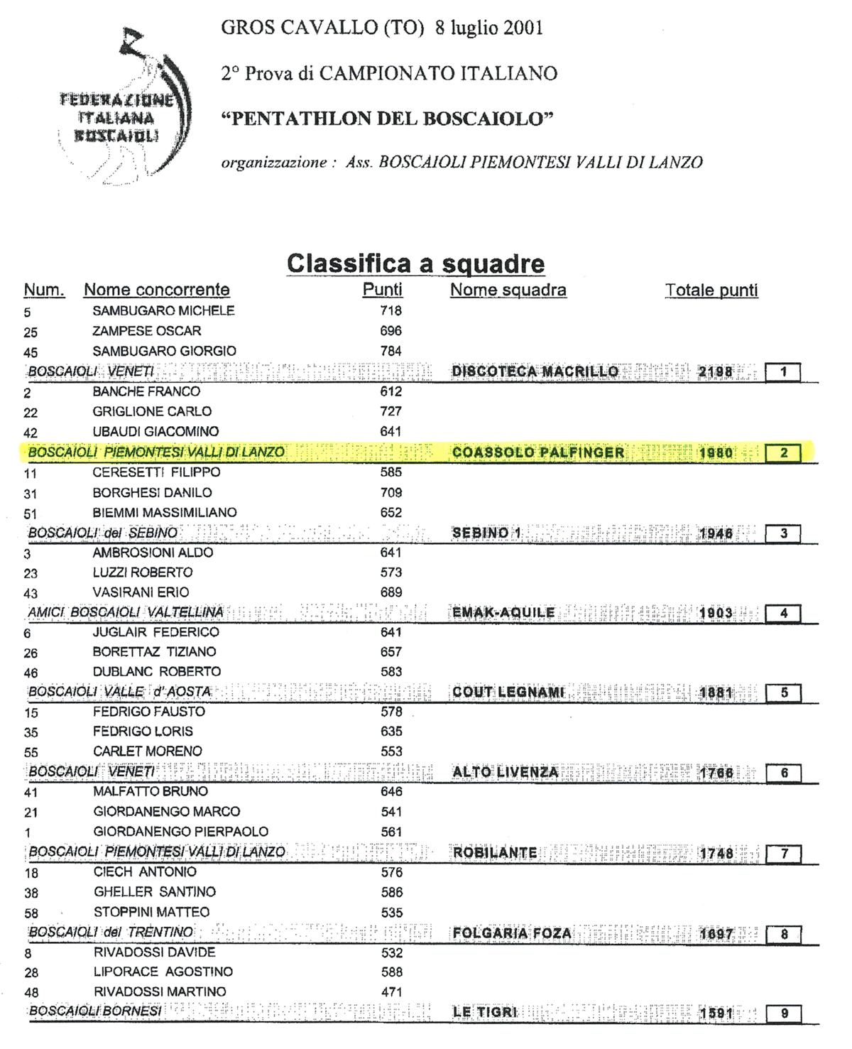 Classifica del 8 luglio 2001 a Groscavallo (TO)