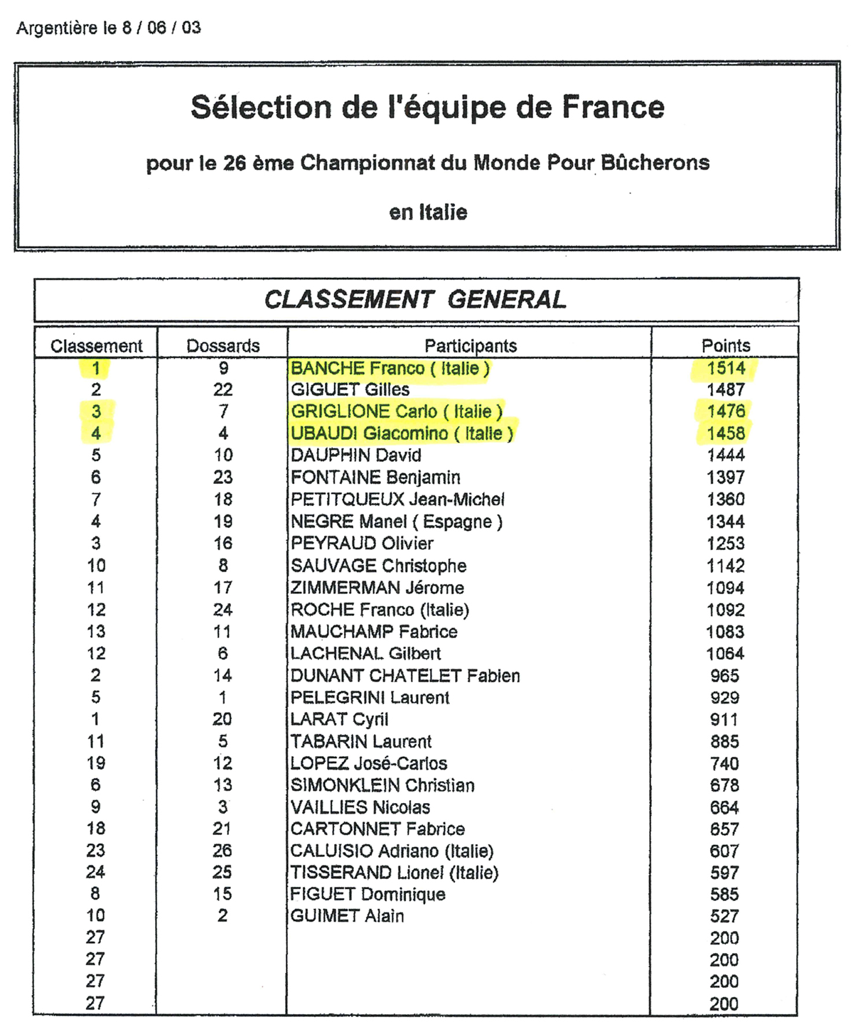 Classifica del 6 giugno 2003, test event ad Argentiere in Francia
