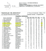 Classifica individuale del 30 agosto 2009 a Coassolo